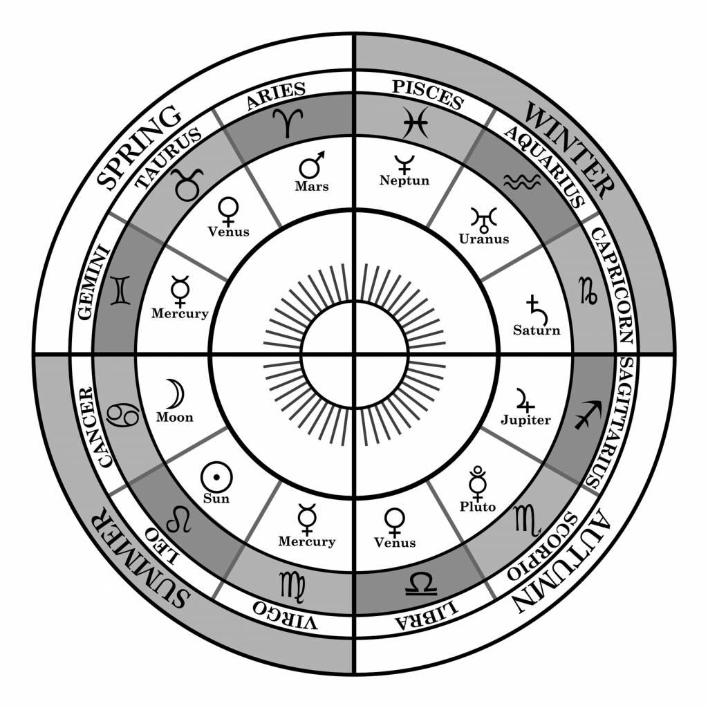 Mon thème astral, comment ça marche | Décrypter votre thème astral